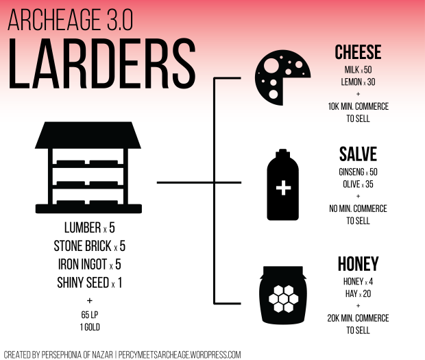 3.0 larder infographic.png